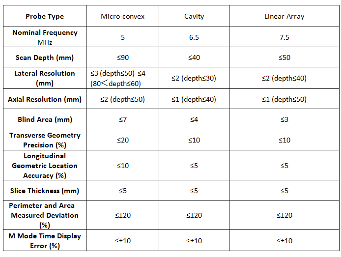 The Main Technical Indexes of the Gray-scale imaging mode requirements performance SIFULTRAS-5.31