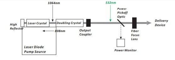 Medical Diode Laser Systems SIFLASER-3.3, FDA MECHANICAL