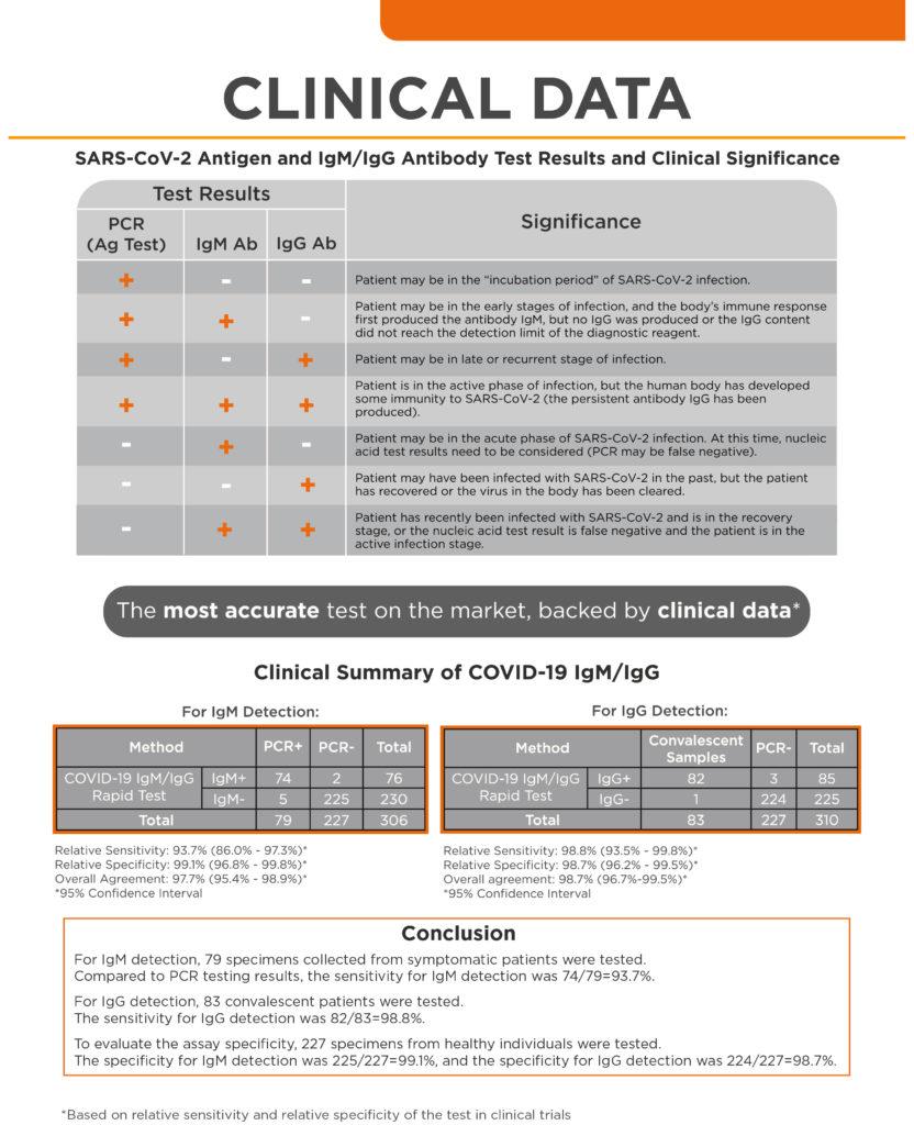 Test-Kit-for-covid-19--finger-stick-kit-information-sheet