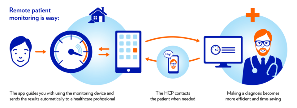 The difference between Telehealth and Remote Patient Monitoring (RPM)