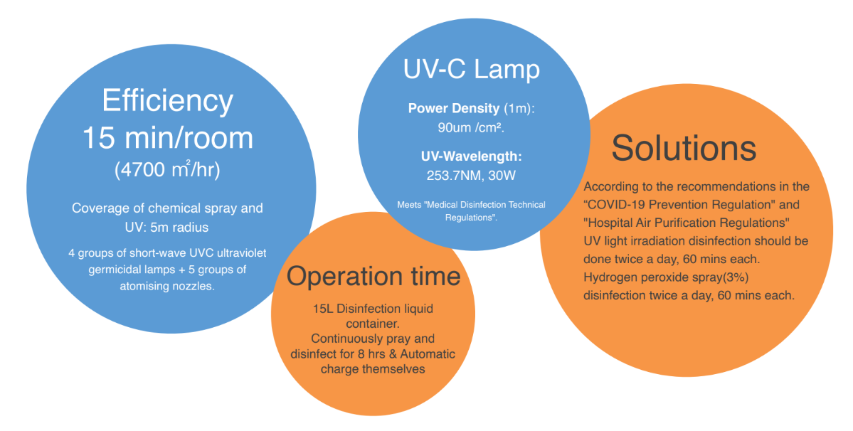 Intelligent Autonomous UVC Disinfection Robot: SIFROBOT-6.56 UVC Lamp
