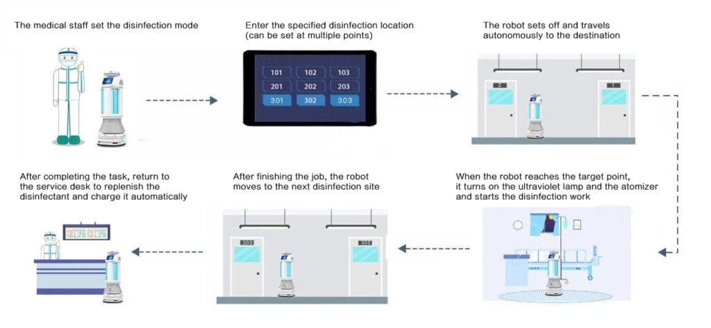 Intelligent Autonomous UVC Disinfection Robot: SIFROBOT-6.56 features