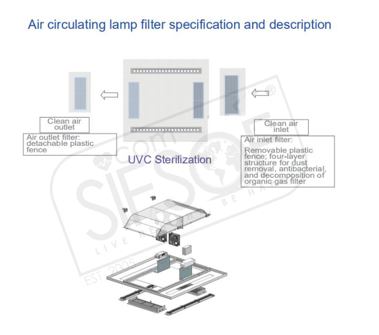 Air Purifier UVC Light: SIFUVC-1.1 Specification